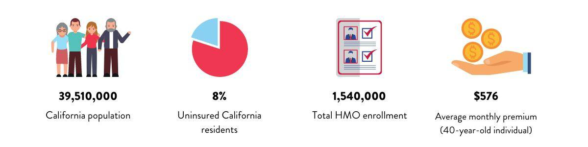 California Health Insurance Statistic 2021