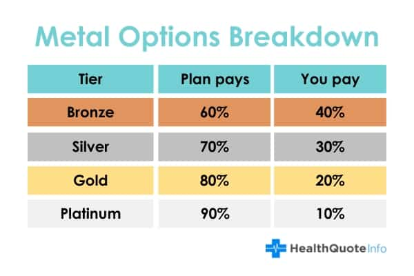 Metal Options Breakdown for health insurance