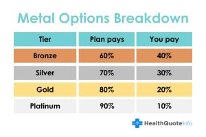 Metal Options Breakdown by Metal Tiers