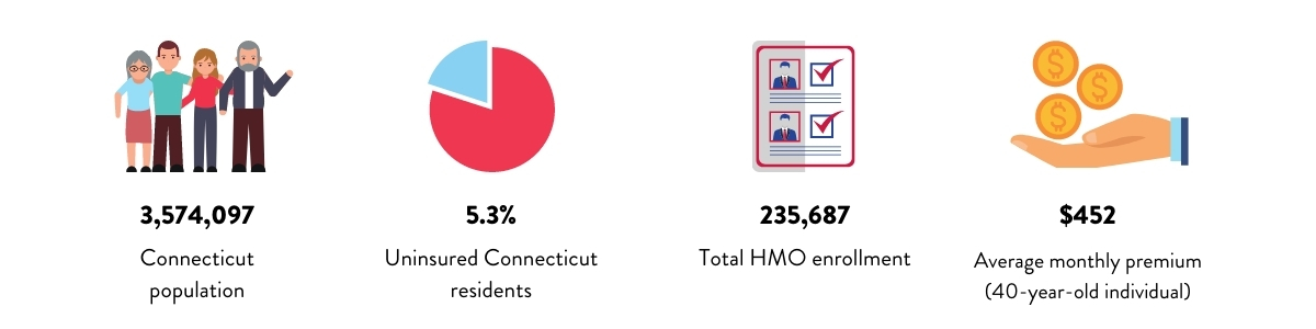 Connecticut Health Insurance Infographic