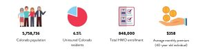 Colorado Health Insurance Statistics