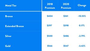 Health insurance rate changes in Texas